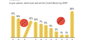 Cricket World Cup 2019: More Pakistanis believe that India, England or Australia will win the World Cup than Pakistan.