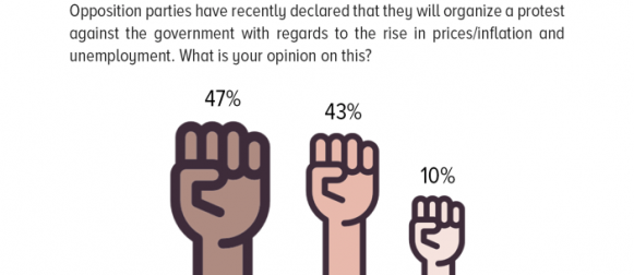 Public opinion on the opposition's plan to protest against the government is almost equally divided, with support for the plan slightly more than disapproval.