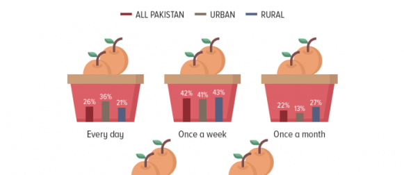 On fruit consumption: Only 26% of Pakistanis consume fruit every day.