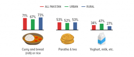 On Sehri: 1 in 2 Pakistanis like to have Paratha and tea for Sehri.