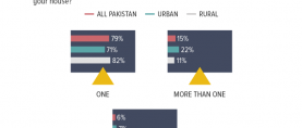 Almost a quarter of Pakistani households (22%) in urban areas report owning more than one TV.