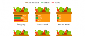 More than 7 in 10 Pakistanis (72%) consume vegetables daily, rural dwellers more so than urbanites.