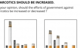Between 1987 and 2017, there has been a 27% decline in the proportion of Pakistanis who think that government efforts against narcotics should be increased