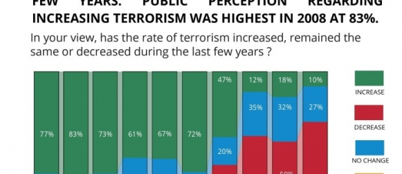 Between 2006 and 2018; 67% fall in the proportion of Pakistanis who believe that the rate of terrorism has increased during the last few years in the country. Public perception regarding increasing terrorism was highest in 2008 at 83%.