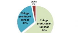 Nearly 2 in 3 Pakistanis favor locally produced items over items produced abroad