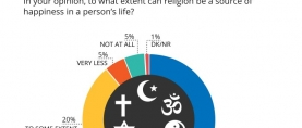An overwhelming 69% of Pakistanis believe that religion can be a source of happiness in a person's life to a great extent