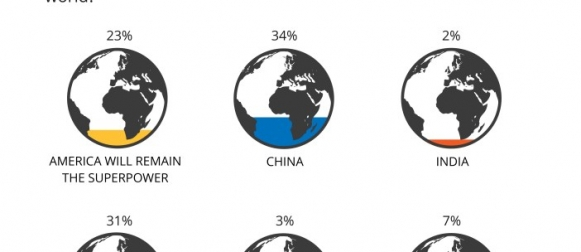 One third Pakistanis (34%) believe that China will become the next global superpower