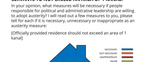 As an austerity measure, over 4 in 5 (86%) Pakistanis opine that it is important for government residence provided to public servants to not exceed an area of 1 kanal