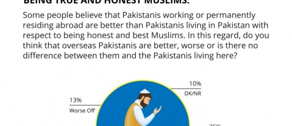 Over 1 in 3 (35%) Pakistanis believe that there is no difference between Pakistanis living abroad and those living in Pakistan when it comes to being true and honest Muslims