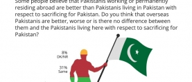 45% Pakistanis find overseas Pakistanis to be more patriotic when it comes to sacrificing for Pakistan