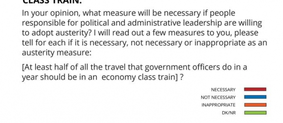 84% Pakistanis feel that as an austerity measure, at least half of all the travel that government officers do in a year should be in an economy class train