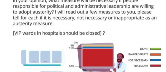 Overwhelming majority of Pakistanis (82%) favor the closure of VIP wards in hospitals as an austerity measure