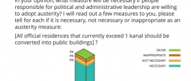 Austerity Drive: Nearly 9 in 10 Pakistanis feel that all official residences that currently exceed 1 kanal should be converted into public buildings