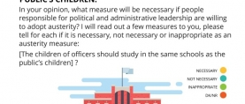 Almost 9 in 10 (89%) Pakistanis believe it is important for austerity that the children of officers should study in the same schools as the public's children
