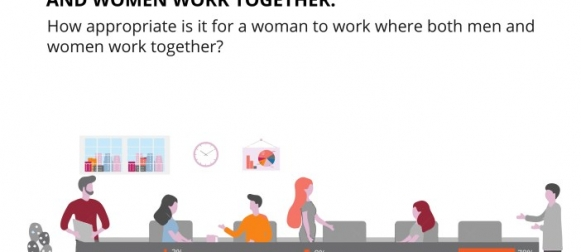 Between 1981 and 2017, a 48% rise in the proportion of Pakistanis who think it is appropriate for women to work where both men and women work together. (GALLUP & GILANI PAKISTAN POLL)
