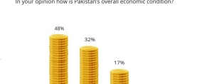 4 in 5 Pakistanis (80%) think Pakistan's current overall economic condition is either very bad (48%) or bad (32%)