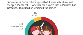 3 in 5 Pakistanis (58%) say that divorce rates have increased in recent times in Pakistan