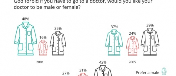 Since 2001, an increasing proportion of Pakistanis is now indifferent about the gender of the doctor they choose to visit. (GALLUP & GILANI PAKISTAN POLL)