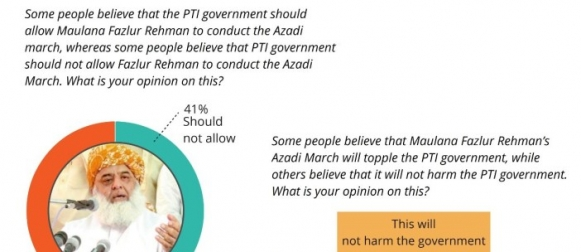 More than half the Pakistanis (53%) opine that the PTI government should allow Maulana Fazlur Rehman to conduct the Azadi march. 63% Pakistanis also believe that the March will fail to topple Imran Khan as PM (GALLUP & GILANI PAKISTAN POLL)