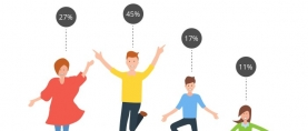 More than 7 in 10 Pakistanis (72%) claim to be happy (very/somewhat) with their life