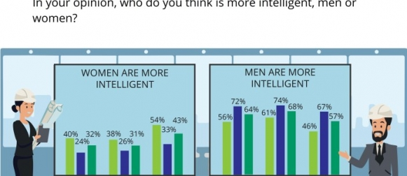 2010-2017: An 11% rise in proportion of Pakistanis who believe women are more intelligent than men. (GALLUP & GILANI PAKISTAN POLL)
