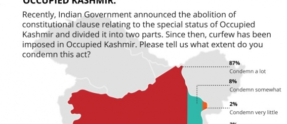 An overwhelming majority (95%) of Pakistanis condemn India's abolition of Kashmir's special status and its imposition of curfew on Indian Occupied Kashmir (GALLUP & GILANI PAKISTAN POLL).