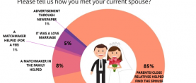 Majority of Pakistanis (85%) say they met their spouse through parents or close relatives; only 5% say it was a love marriage