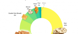 Nearly half Pakistanis (44%) say they usually eat 'roti' for breakfast