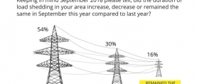 More than half Pakistanis (54%) say that the duration of load shedding in their area has decreased compared to last year