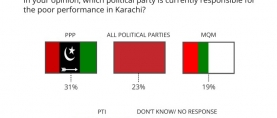 Almost 1 in 3 (31%) Pakistanis hold the PPP government currently responsible for the poor performance in Karachi