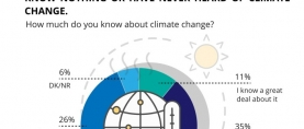 Awareness about Climate Change: Less than half of Pakistanis (46%) claim to know about climate change (a great deal/something). Around the same proportion (48%) claims to know nothing or have never heard of climate change