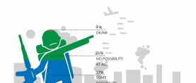 66% of Pakistanis fear a possibility of war between India and Pakistan