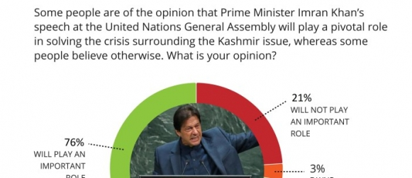 Nearly 3 in 4 Pakistanis (76%) are optimistic that Prime Minister Imran Khan's speech at the United Nations General Assembly will play a pivotal role in resolving the Kashmir issue