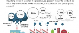 29% of Pakistanis believe it would only take a few months or even less time for greenhouse gases in the air to fall back to the level they were before modern factories, transportation and power plants existed
