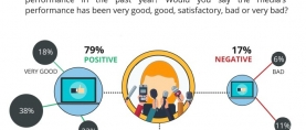 79% of Pakistanis are pleased with the performance of media in the past year