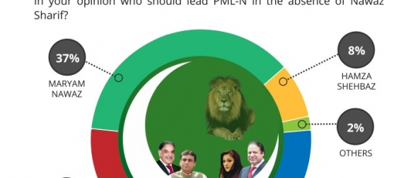 2 in 5 (40%) Pakistanis are of the opinion that Shehbaz Sharif should lead PML-N in the absence of Nawaz Sharif