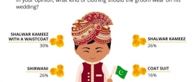 30% Pakistanis choose Shalwar Kameez with a waistcoat as the best clothing option for a groom on his wedding