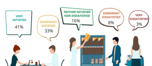 A majority of employed Pakistanis (74%) claim to be satisfied with their jobs