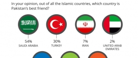 More than half Pakistanis (54%) opine that Saudi Arabia is Pakistan's best friend out of all the Islamic countries. 30% believe Turkey to be Pakistan's best friend