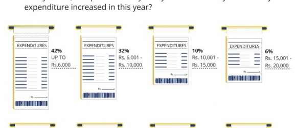 Over half Pakistanis (52%) claim that their monthly expenditure has increased by more than Rs. 6,000 in the past year