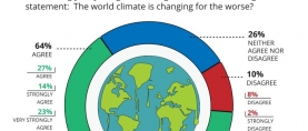64% of Pakistanis agree that the world climate is changing for the worse, 10% disagree