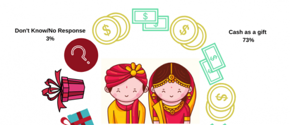 7 in 10 Pakistanis (73%) believe that cash should be given as a wedding gift