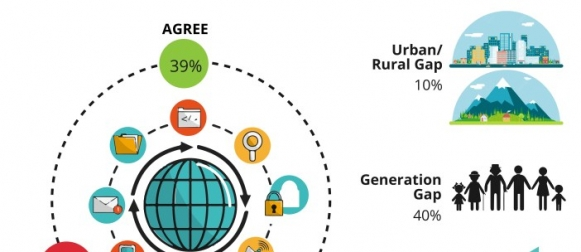 Only 2 in 5 (39%) Pakistanis claim to use the internet