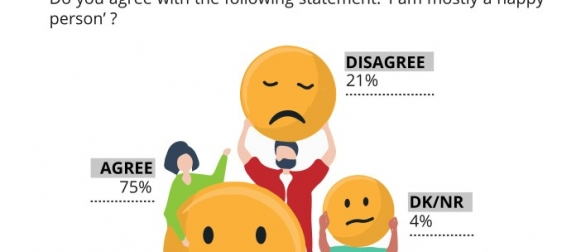 Over 7 in 10 (75%) Pakistanis say they are mostly happy; women and richer people generally more happy