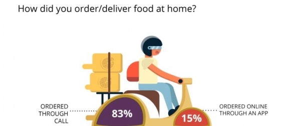83% of Pakistanis who had food delivered at home in the past year placed their order on call. Only 15% said they ordered online or used an app