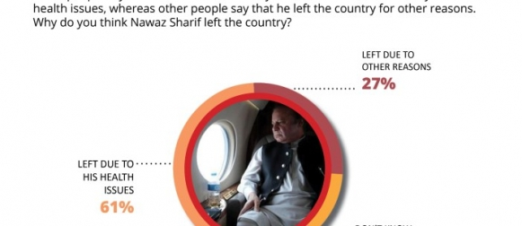 Majority of Pakistanis (61%) believe that the real reason for Nawaz Sharif leaving the country was his deteriorating health