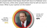 Nearly 1 in 2 Pakistanis (49%) are optimistic that Nawaz Sharif will return to Pakistan once his health improves