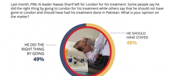 Nearly equal split in public opinion over Nawaz Sharif's visit to London for his treatment: 49% agree with his decision to go to London while 48% believe he should have stayed in Pakistan