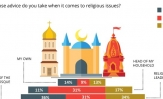 An equal proportion of Pakistanis (34%) take advice from the head of a mosque or a religious leader regarding religious issues; amongst women the highest proportion consult the head of their household