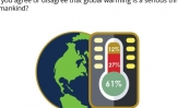 Over 3 in 5 (61%) Pakistanis agree that global warming is a serious threat to mankind